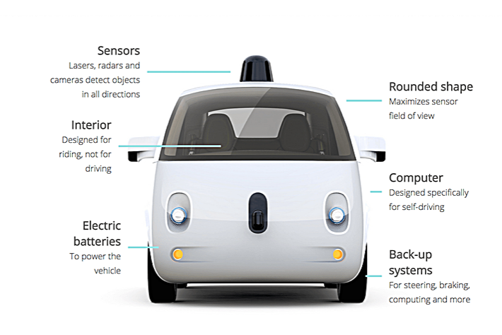 Driverless Cars: A Revolution