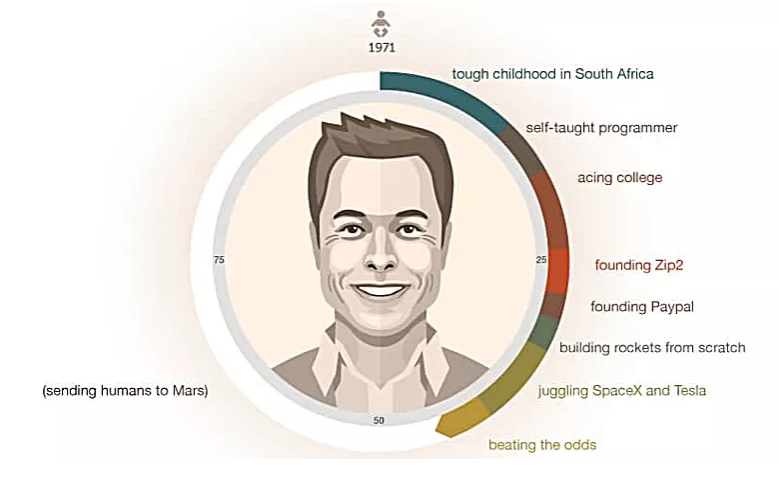 Elon Musk- A Business Magnate, An Entrepreneur