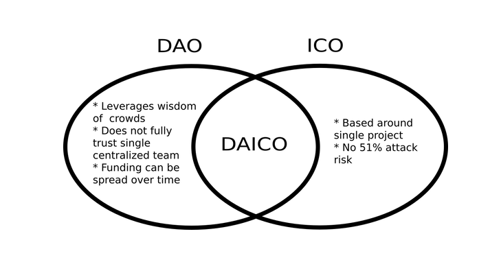 How is it different from an ICO