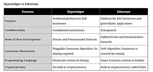 Hyperledger vs