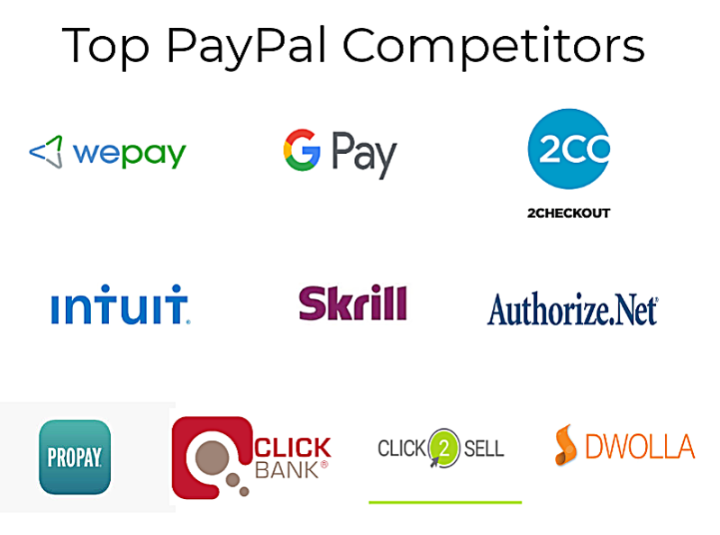 Top Competitors of Paypal