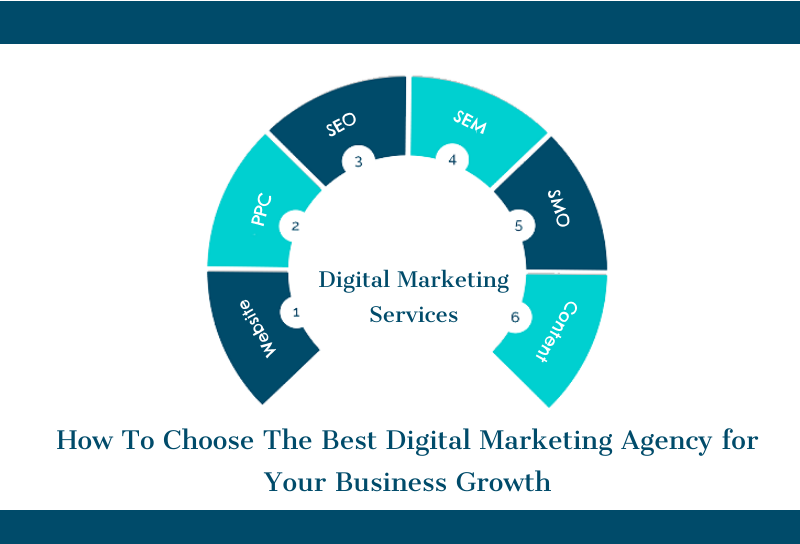 How to Choose The Best Digital Marketing Agency for Your Business Growth