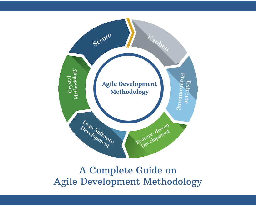 A Complete Guide on Agile Development Methodology