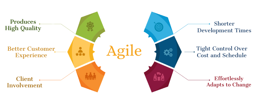 Benefits of Agile Development Methodology
