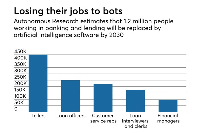 Job cuts - Risks in Adopting ai for Banking?