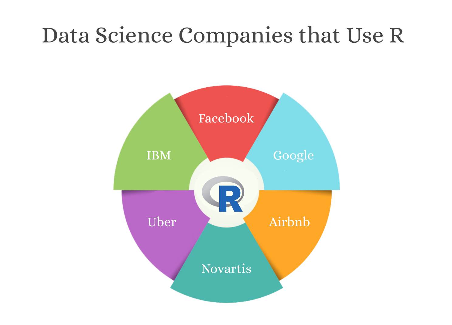 companies using r for data science