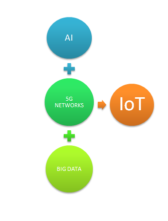 3 technologies that add to the power of IoT.