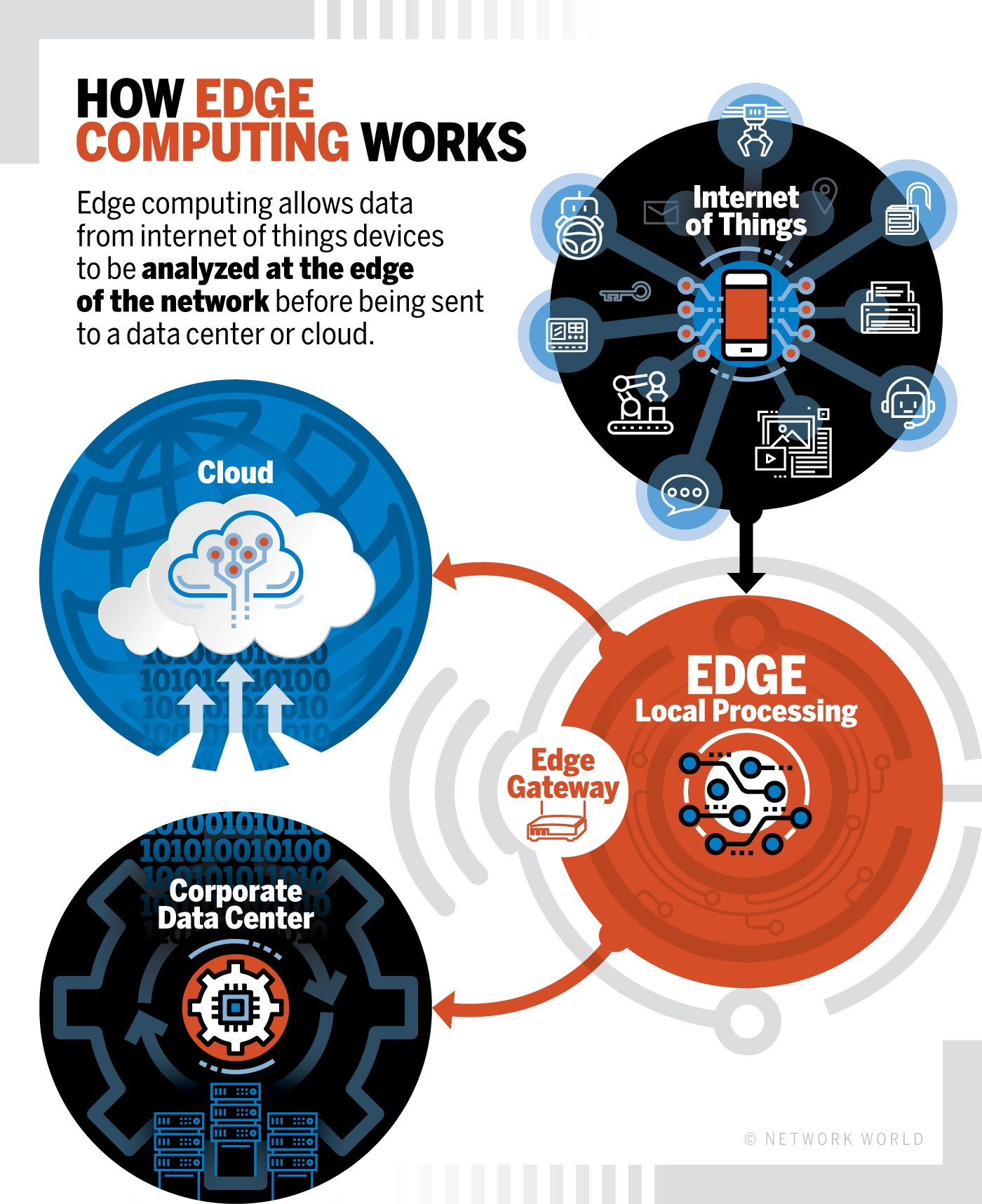 How does edge computing work?